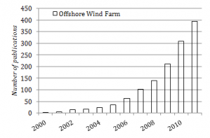 Publications concerning offshore wind farms.