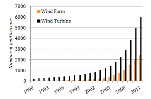 Publications concerning wind turbines and wind farms