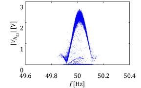 Sideband harmonic - resampled signal