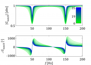Notch Filter - Bode Plot