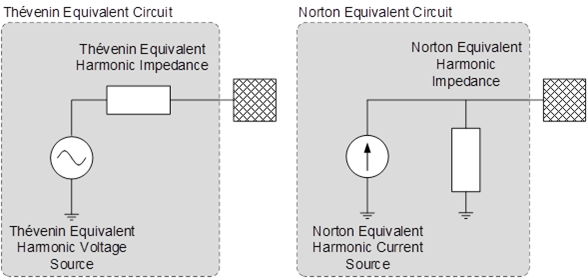 Wind Turbine Harmonic Model